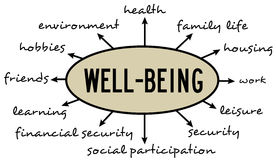 Wellbeing Proposals Wanted!