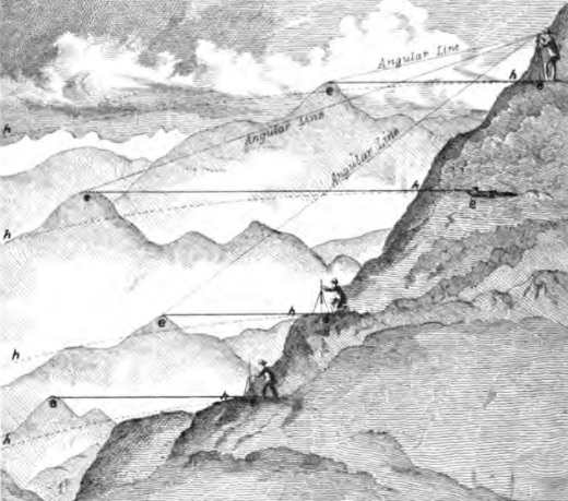 Plan showing mountain measurement with barometer and spirit-level distances by triangulation. From Verplanck Colvin's 1873 Report on the Topographical Survey of the Adirondack Wilderness of New York.