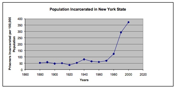 "Source: Drucker, ""Population Impact of Mass Incarceration under New York's Rockefeller Drug Laws.""Laws: an Analysis of Years of Life Lost."