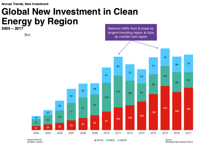 Renewable Energy Investment Globally