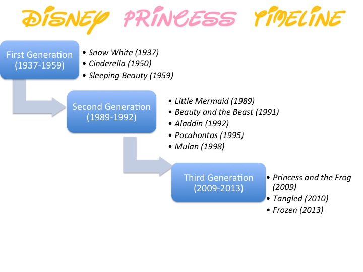 Historical Timeline Of The Disney Princess The Deconstruction Of