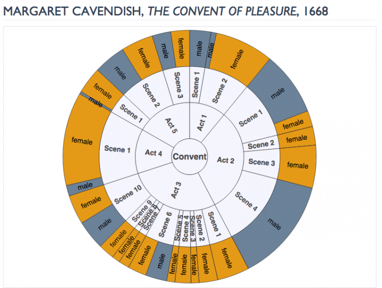 Graphic of speakers by gender in the play the Convent of Pleasure