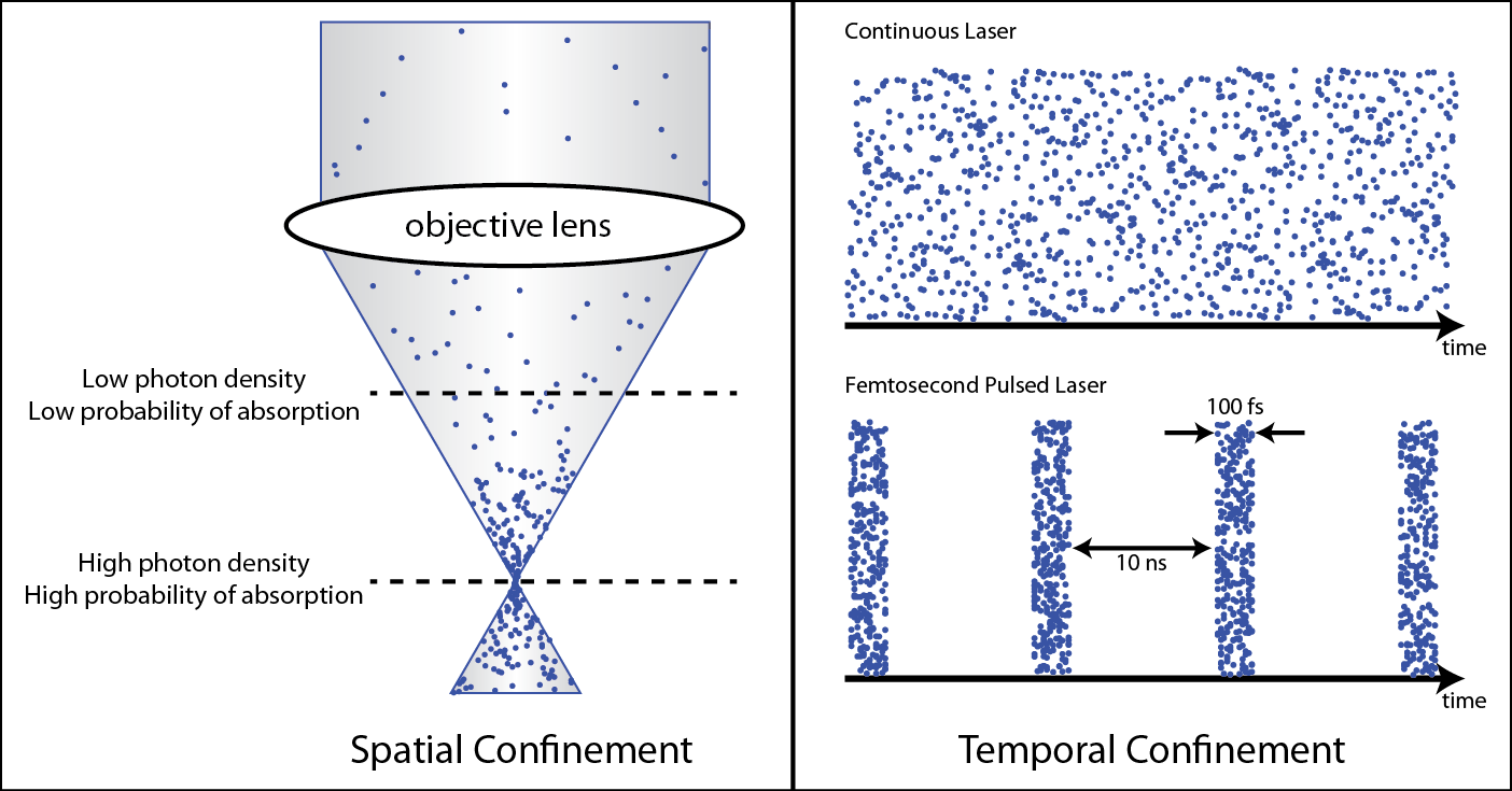 confinement-spatial and temporal