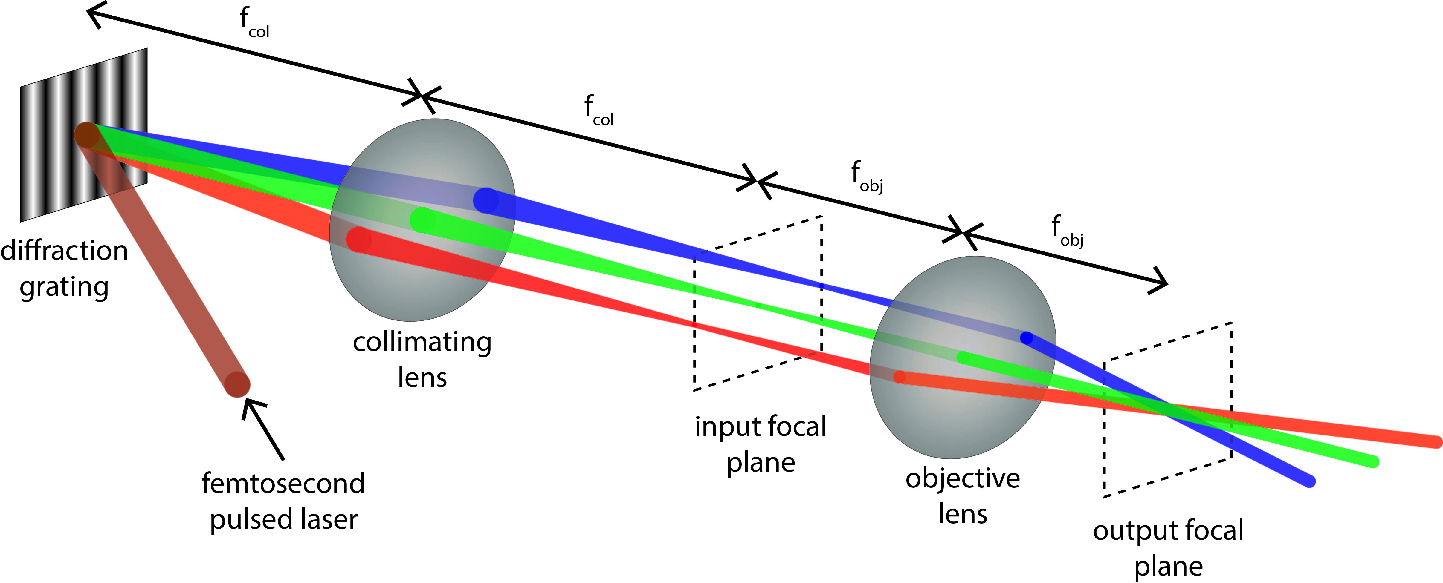 Simultaneous Spatial and Temporal Focusing