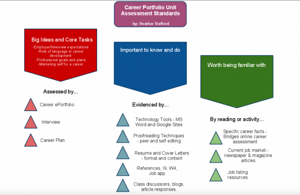 Career Portfolio Assessment Standards
