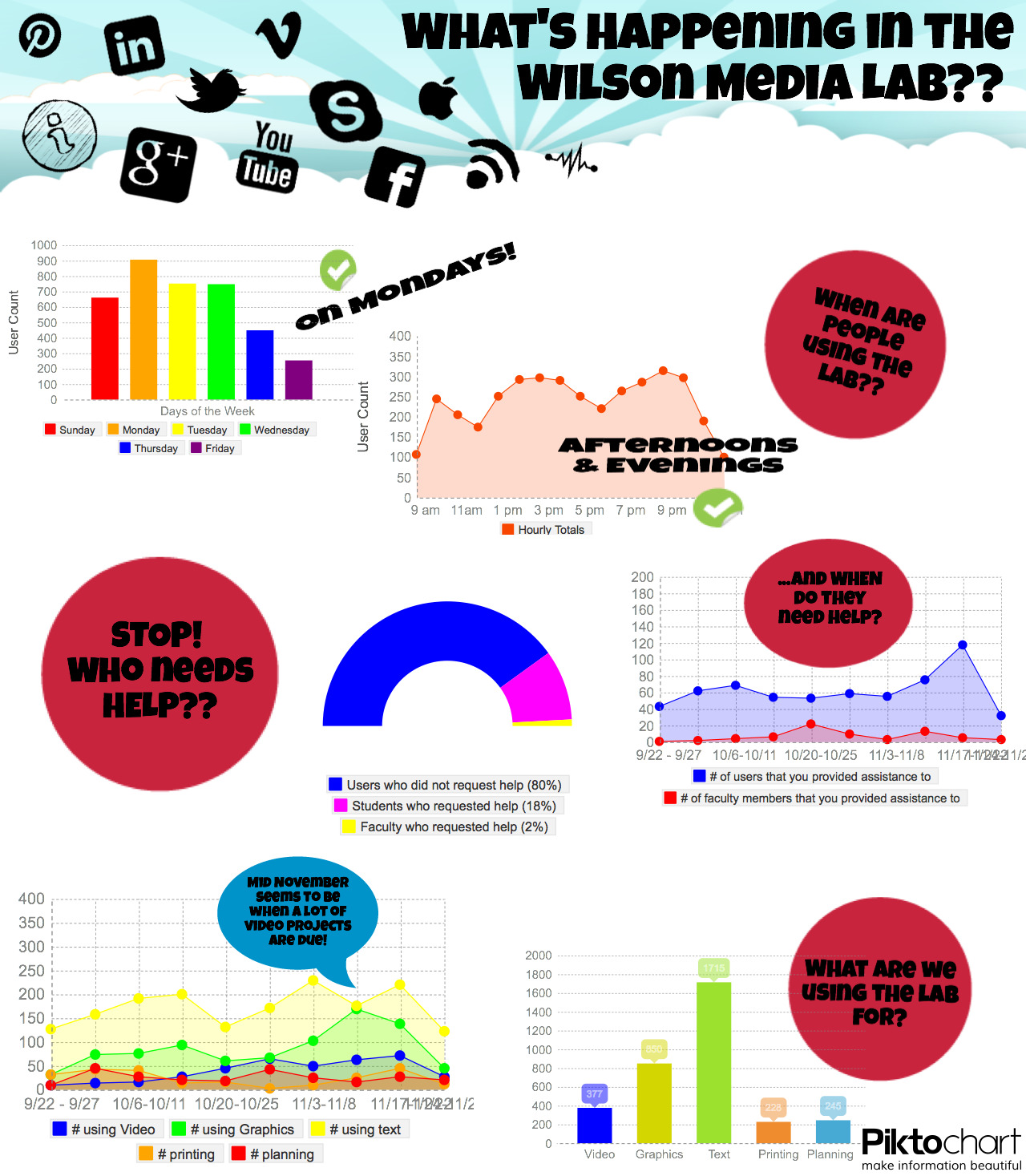 Tracking Lab Stats: My First Infographic