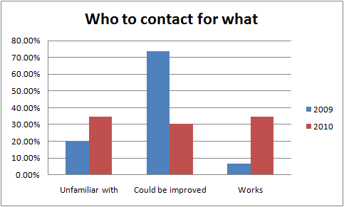 StaffSurveyQuestion6Contacts