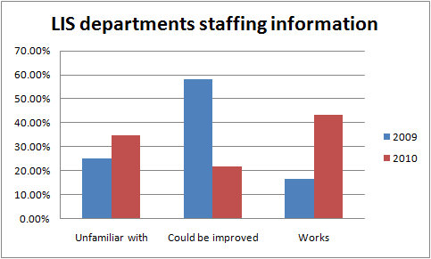 StaffSurveyQuestion6Departments