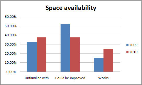 StaffSurveyQuestion6Spaces