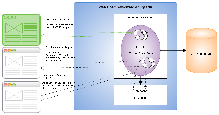 Diagram of the execution flow through the web-host using normal Drupal page caching.