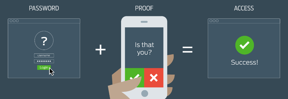 Multi-Factor Authentication image from http://it.miami.edu/