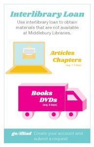 Use interlibrary loan to obtain materials that are not available at Middlebury Libraries.