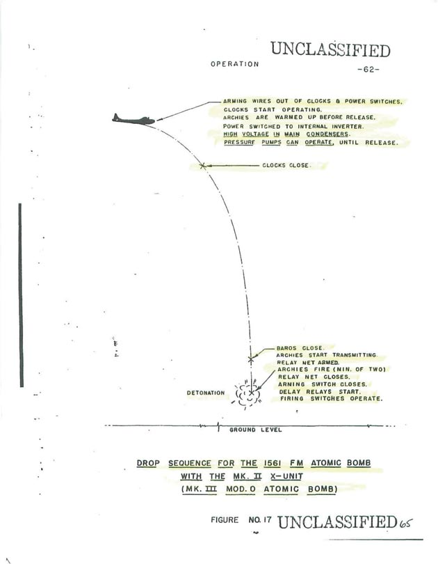 Illustration of the drop sequence for an atomic bomb
