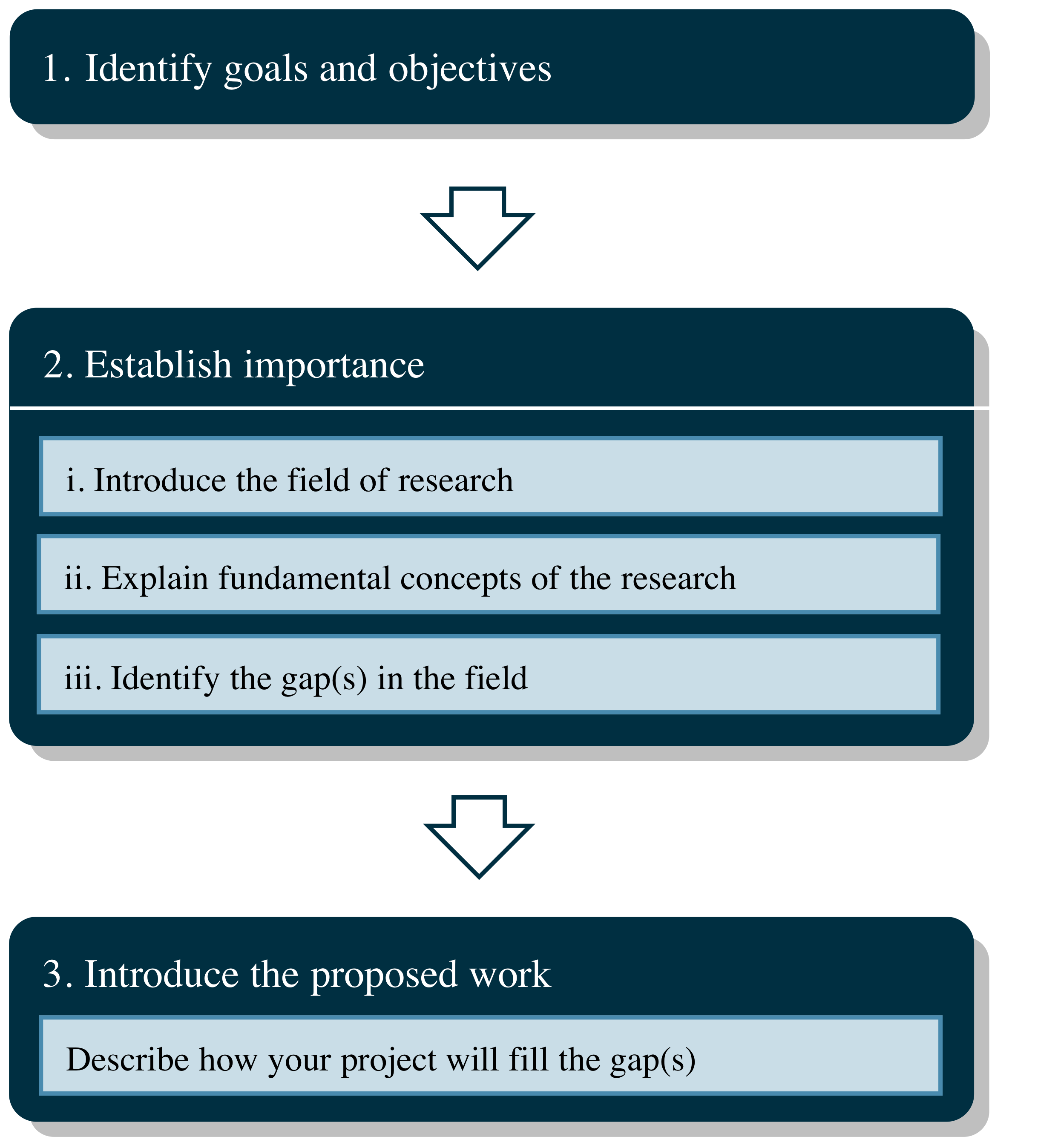 the research proposal a write like a scientist