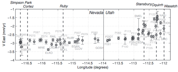 Figure 3. Velocity profile across eastern Nevada/western Utah Basin and Range. Uncertainty bars are 2σ. Light gray are station names. Dashed vertical lines are the names of selected mountain ranges.