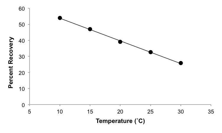 Figure 1. Percent recovery of compound X decreases linearly with temperature.