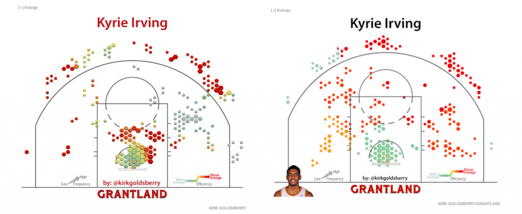 The chart on the left shows how as a rookie Irving excelled shooting wing threes and was effective finishing in the paint, two of the cornerstones of Kizel's game. The right chart shows Kyrie's second season, in which he continued to shoot wing threes at a scorching rate, but his mid-range game — another Kizel strength — improved dramatically. While he wasn't as good around the rim in his second season, and he took more straightaway threes, Irving's shot chart and effectiveness is very similar to Kizel's.