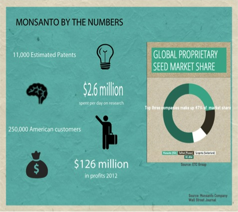 Monsanto by the Numbers