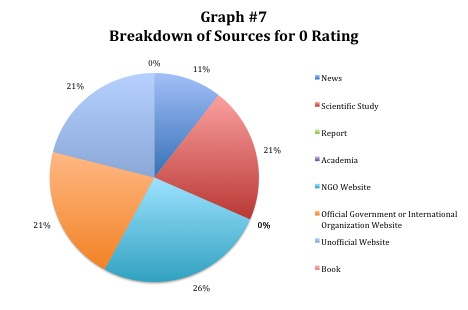 Breakdown of Sources for 0 Rating