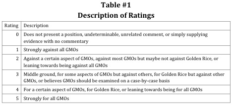 Description of Ratings