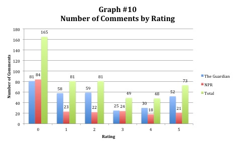 Number of Comments by Rating