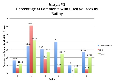 Percentage of Comments with Cited Sources by Rating