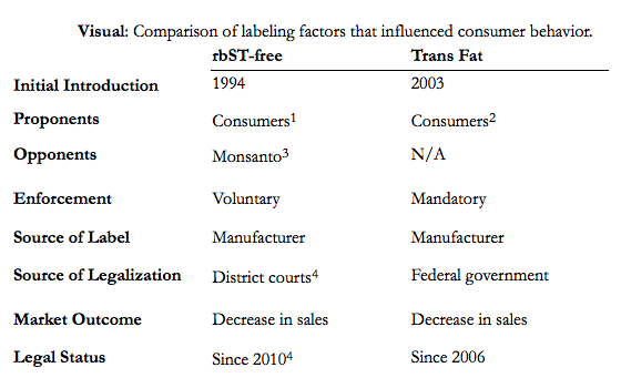 Christopher Batson: A Personal Narrative on Understanding Effects of GMO Labeling on Consumer Behavior