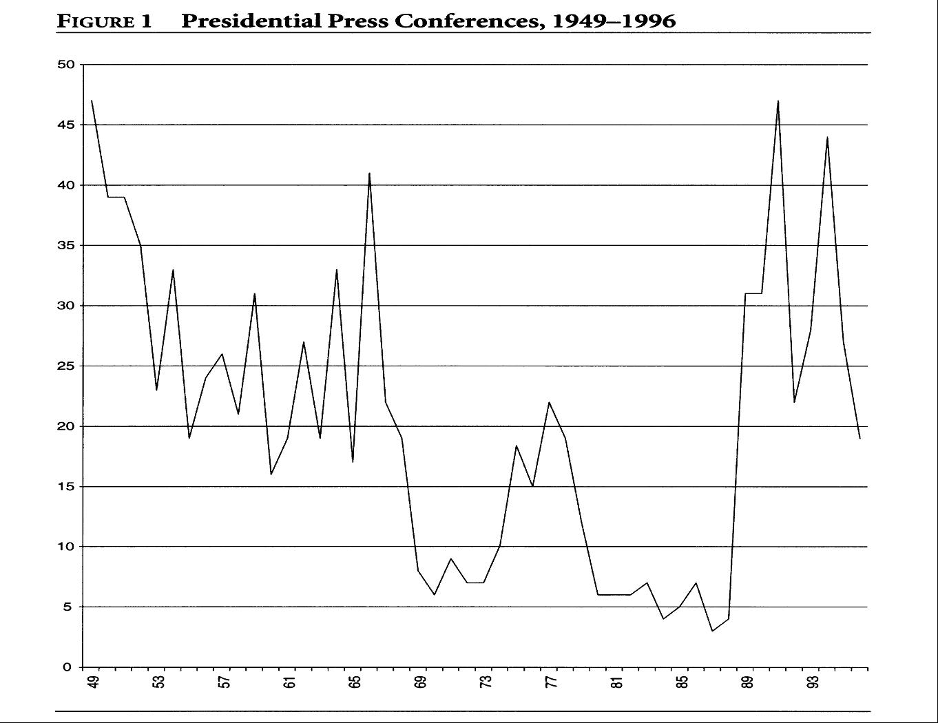 Yearly Press Conferences, 1948-96