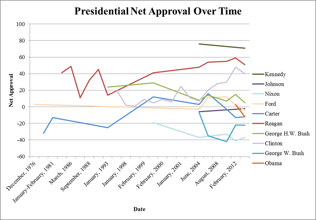 approval chart