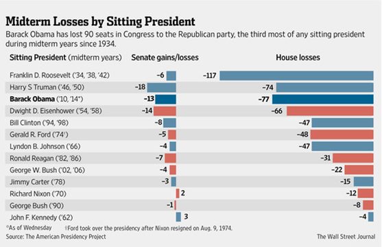 Obama seats lost – Presidential Power