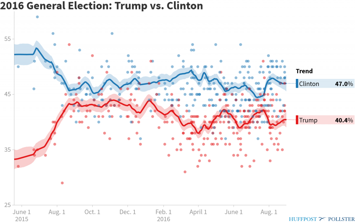 pollster-2016-general-election-trump-vs-clinton-3