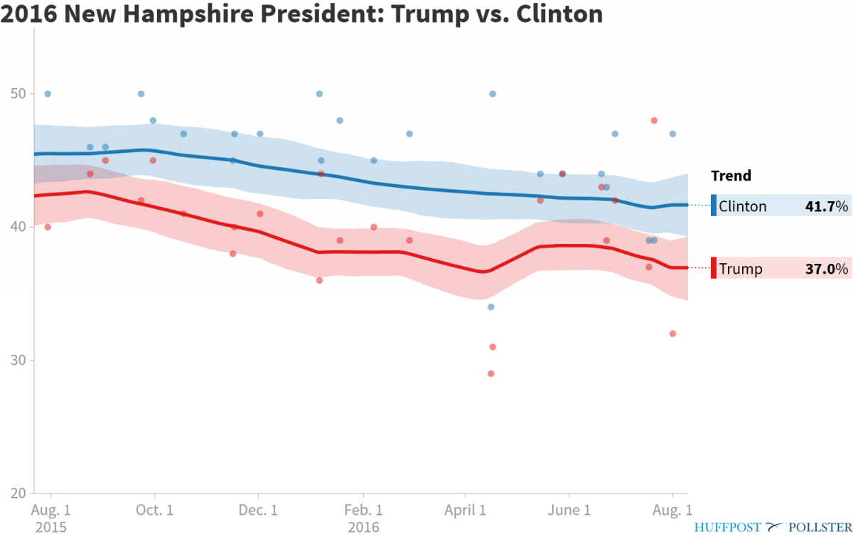 pollster-2016-new-hampshire-president-trump-vs-clinton-1